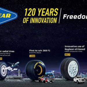 120 years of innovation